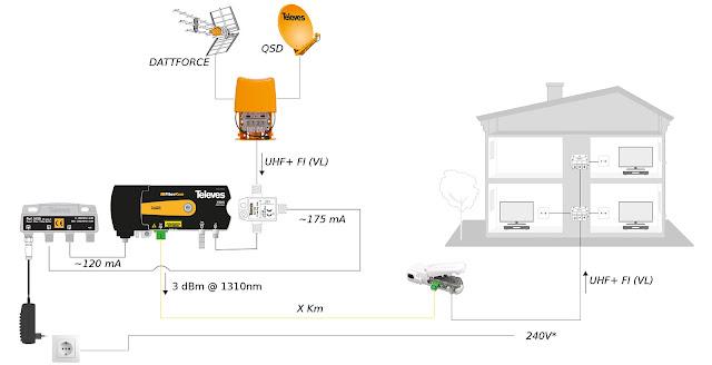 Instalaciones de RTV SAT con Fibra Óptica  Emplazamiento de antenas a gran distancia de la vivienda