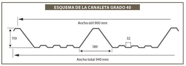 esquema del canaleta grado 40