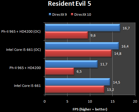 Intel VS AMD : The Ultimate Battle Of Two Gaints - Real