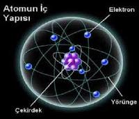 Atomun İç Yapısı Nasıl Bulundu?