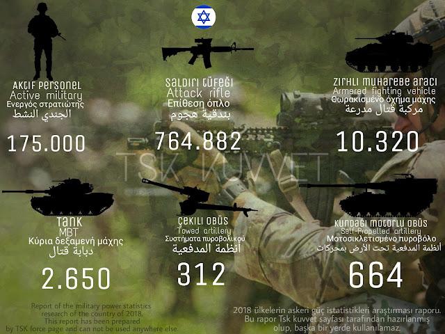 İsrail ordusu envanteri