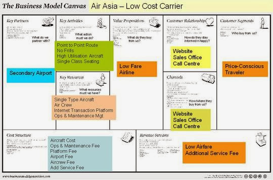 low cost carrier vs full service carrier