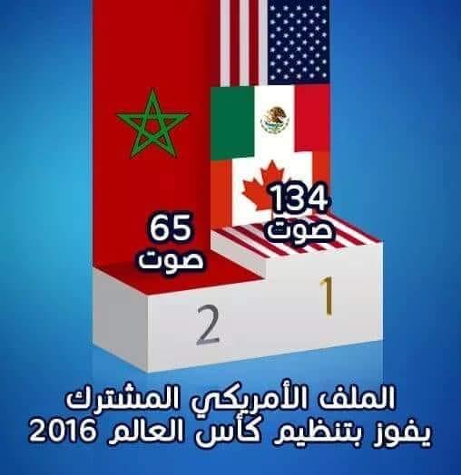 عاجل: حلم المغرب يتبخر.. الملف الأمريكي المشترك يفوز باستضافة مونديال 2026