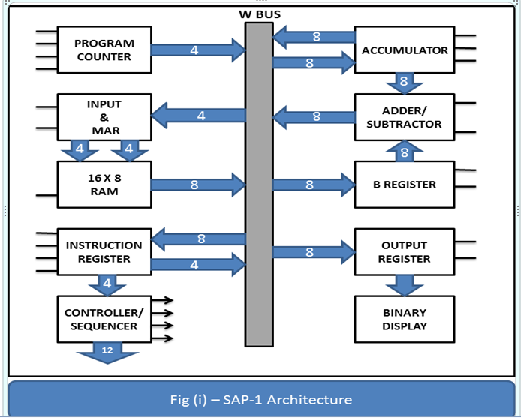 t4 1 block diagram describe sap-1 architecture | computer science and ...