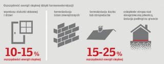 Argumenty za kompleksową modernizacją budynków jednorodzinnych – wyniki raportu