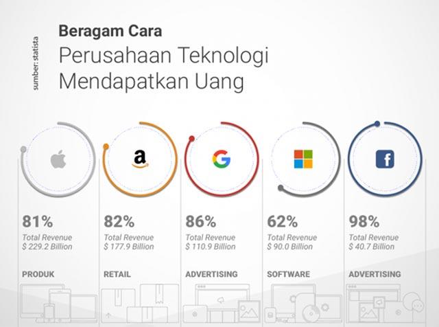 Sebuah perusahaan seperti perusahaan teknologi raksasa seperti Google, Apple, Microsoft, Amazon tentu akan memperoleh laba atau keuntungan dari usaha yang dijalankan. Lantas dari mana sebenarnya perusahaan teknologi ini memperoleh uang ?