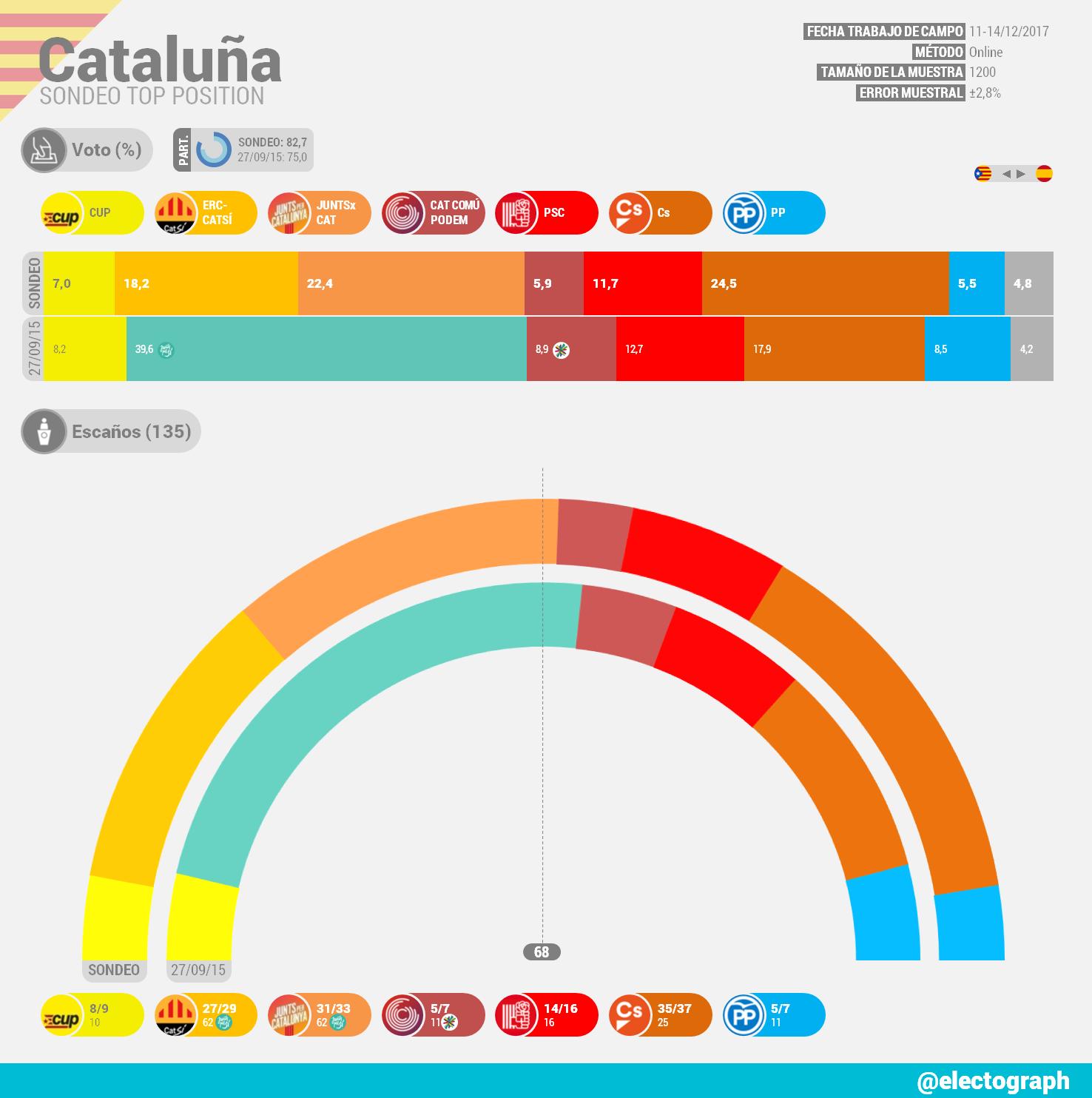 Encuestas para Cataluña CAT_171215_TopP