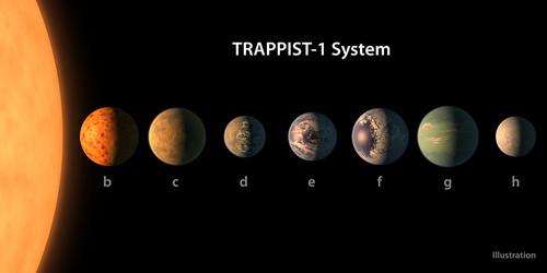 Descobrimento de exoplanetas - TRAPPIST-1 System