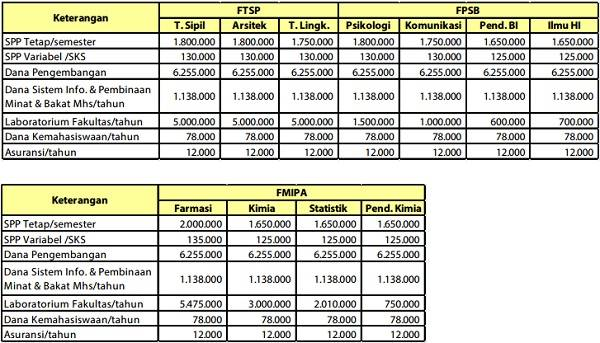 Biaya Kuliah Uii 2021 2022 Universitas Islam Indonesia Biaya Kuliah 2021 2022