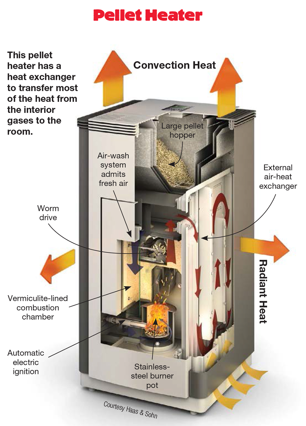 Heated Up Six Tips To Buy The Right Pellet Stove
