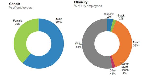 Ikuti Google, LinkedIn Rilis Demografis Karyawan