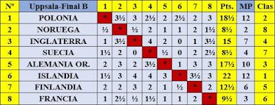 Clasificación de la final B por orden del sorteo inicial del III Campeonato Mundial Universitario de Ajedrez - Uppsala 1956