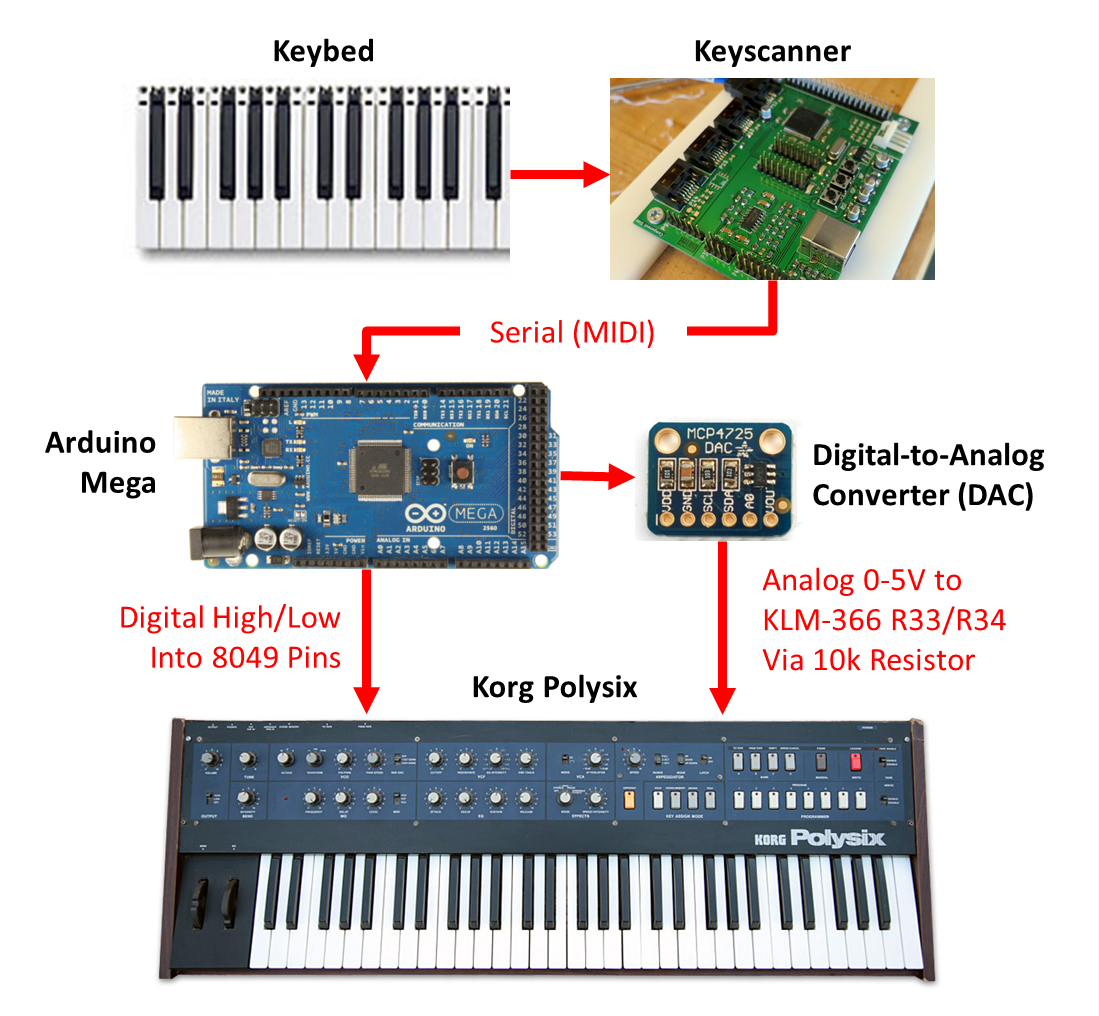 Synth Hacker: Polysix - Arduino and DAC to Bend the Pitch