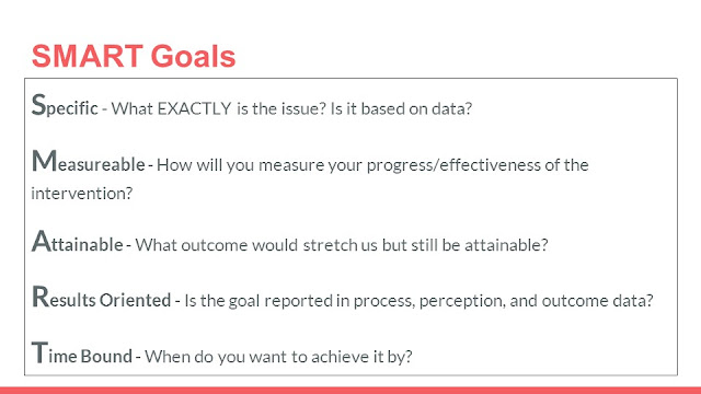 Smart Goals - Specific, Measureable, Attainable, Results Oriented, Time Bound
