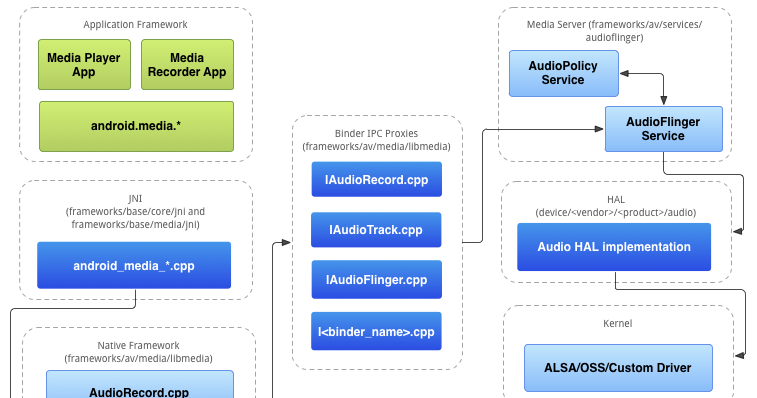 Android Audio Architecture ~ Android's Example
