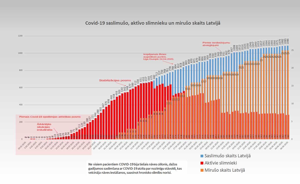 Grafiks ar Covid-19 saslimušo un mirušo skaitu valstī 06.06.2020.