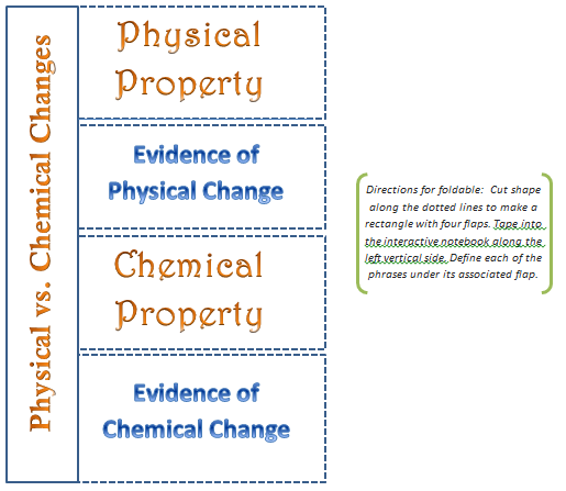 Observations of Chemical Changes