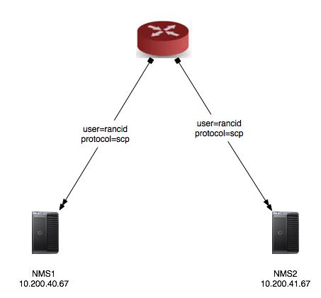 Ken Felix Security Blog: How do do config archival with