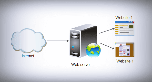 ما-هو-السيرفر-Server
