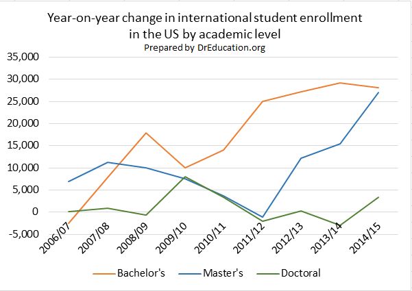 Masters, Bachelors, Doctoral International Student Data and Trends