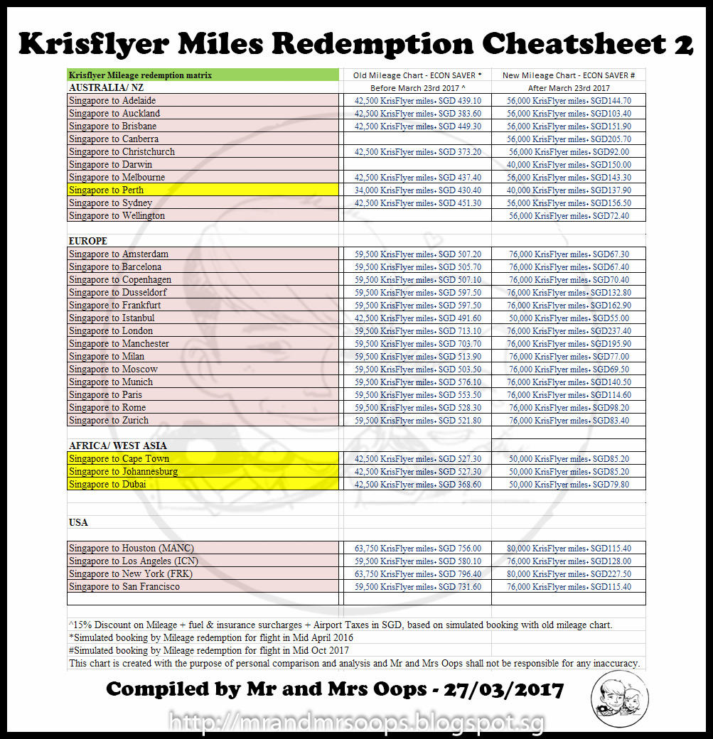 mileage charts for taxes