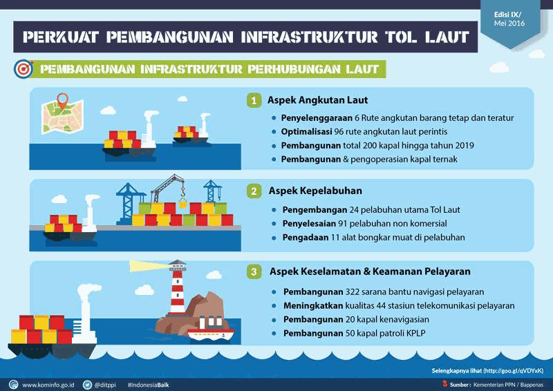 Pembangunan Tol Laut