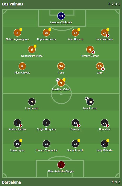 แทงบอล ไฮไลท์ เหตุการณ์การแข่งขันระหว่าง ลาส พัลมาส vs บาร์เซโลน่า