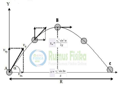 gerak parabola lengkap