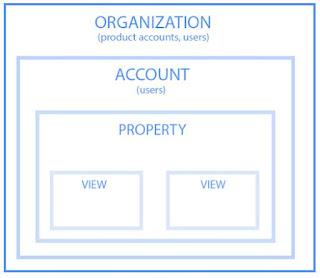 ¿Cuales son las jerarquías en Google Analytics?