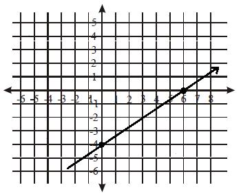 Cara menggambar grafik persamaan garis lurus pada bidang cartesius contoh soal 4 ccuart Image collections