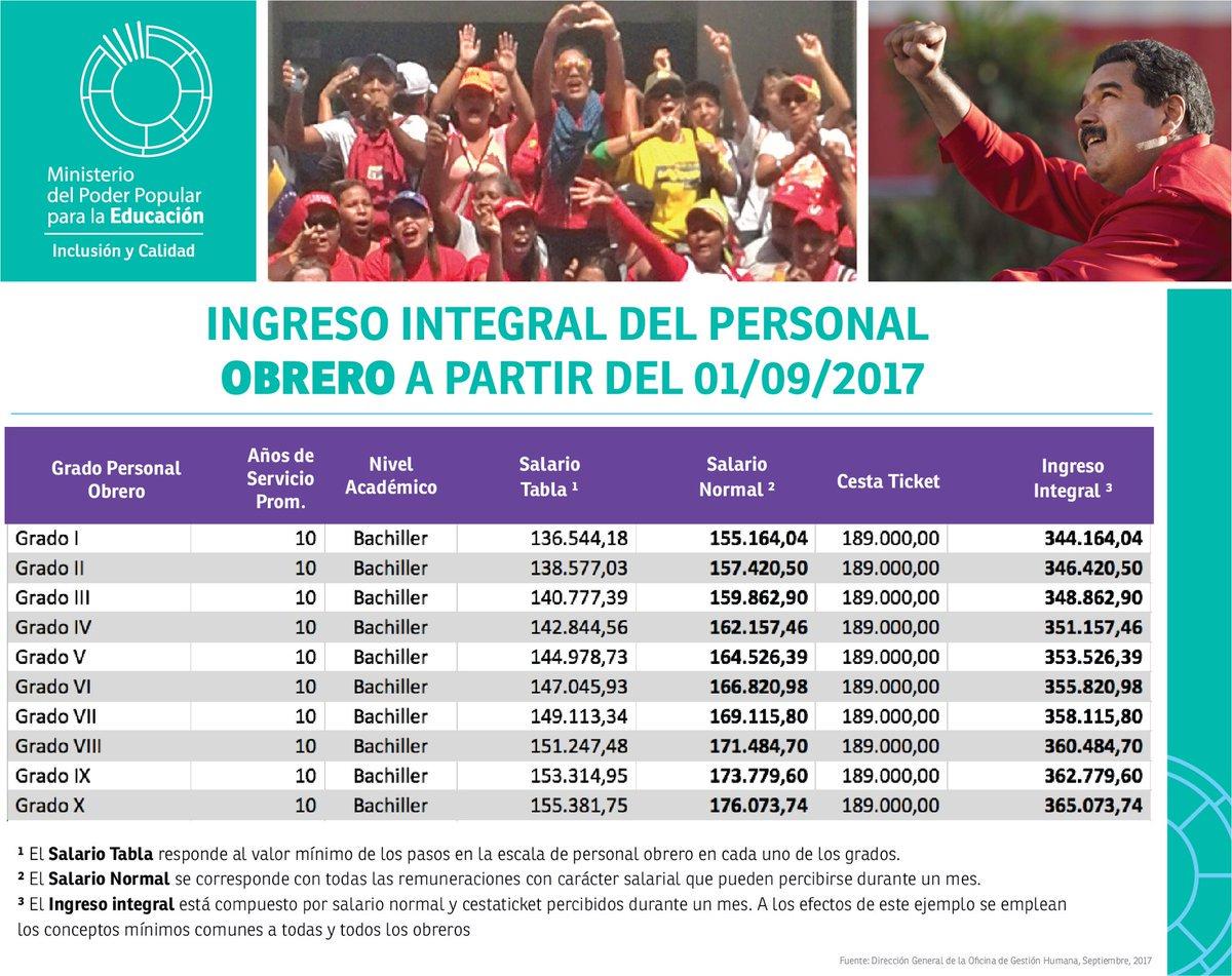 INGRESO INTEGRAL DEL PERSONAL OBRERO DESDE EL  01/09/2017