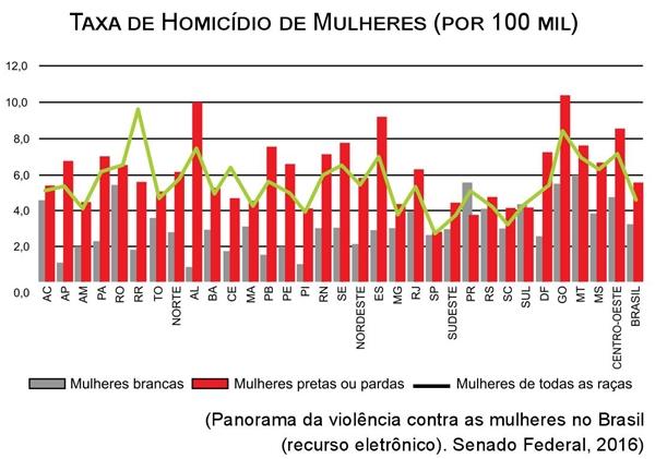 Taxa de Homicídio de Mulheres por 100mil