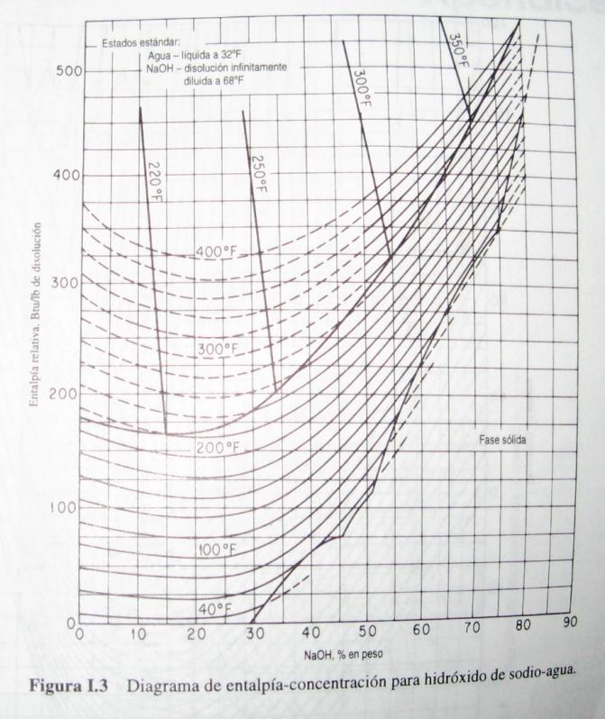 Diagrama de entalpa concentracin para hidrxido de sodio agua publicadas por ahm a las 1447 ccuart Gallery