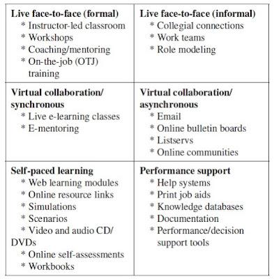 Pendekatan Blended Learning