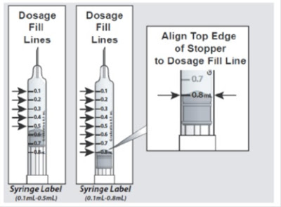 Medicine Dosage on Syringe - Source: https://dailymed.nlm.nih.gov/dailymed/image.cfm?setid=df918ec2-0907-443f-a52a-b72866959644&name=image-15.jpg