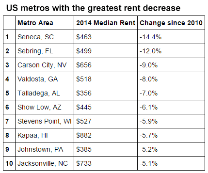 U.S. metros with the greatest rent decrease