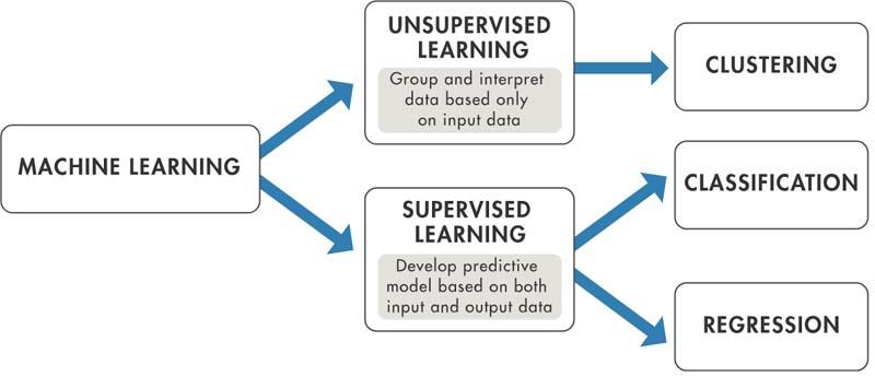 Prediction Intervals for Machine Learning