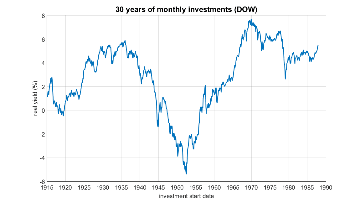 DOW returns over time
