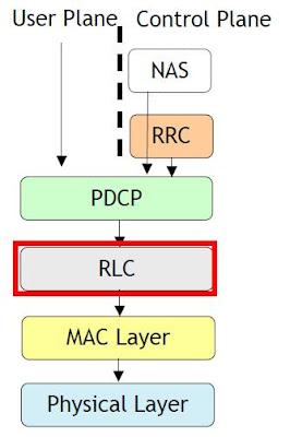 Radio Link Control (RLC) proto...