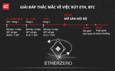 EZToken | Một số câu hỏi về việc rút tiền sau ICO - Hoàn trả ETZ sau Hard Fork ETH