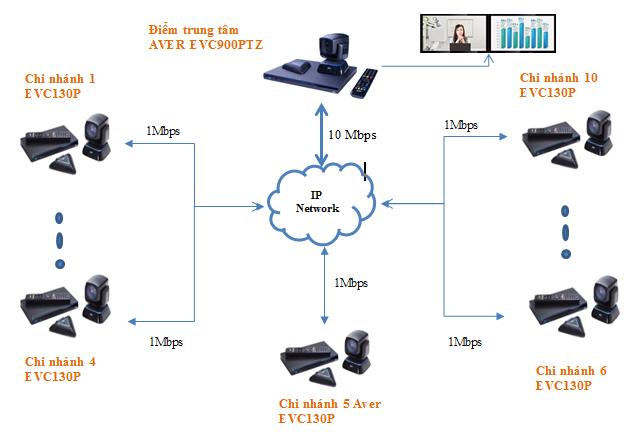 Mô hình kết nối giải pháp hội nghị truyền hình 10 điểm của AVer EVC900