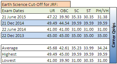 CSIR NET Cut-Off for Earth Science JRF
