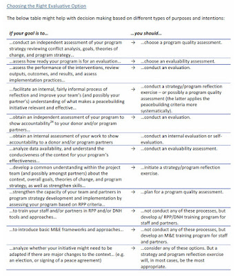 Chart comparing options for evaluative approaches