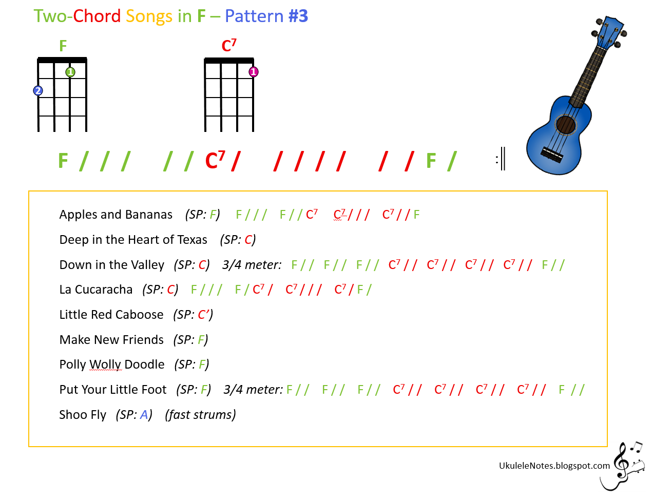 Jeris youkulele notes 2016 two chord songs in f pattern 3 hexwebz Gallery