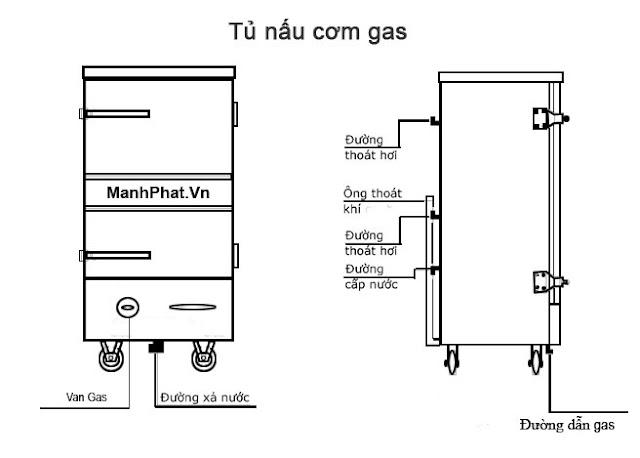 Nguyên lý vận hành tủ nấu cơm gas
