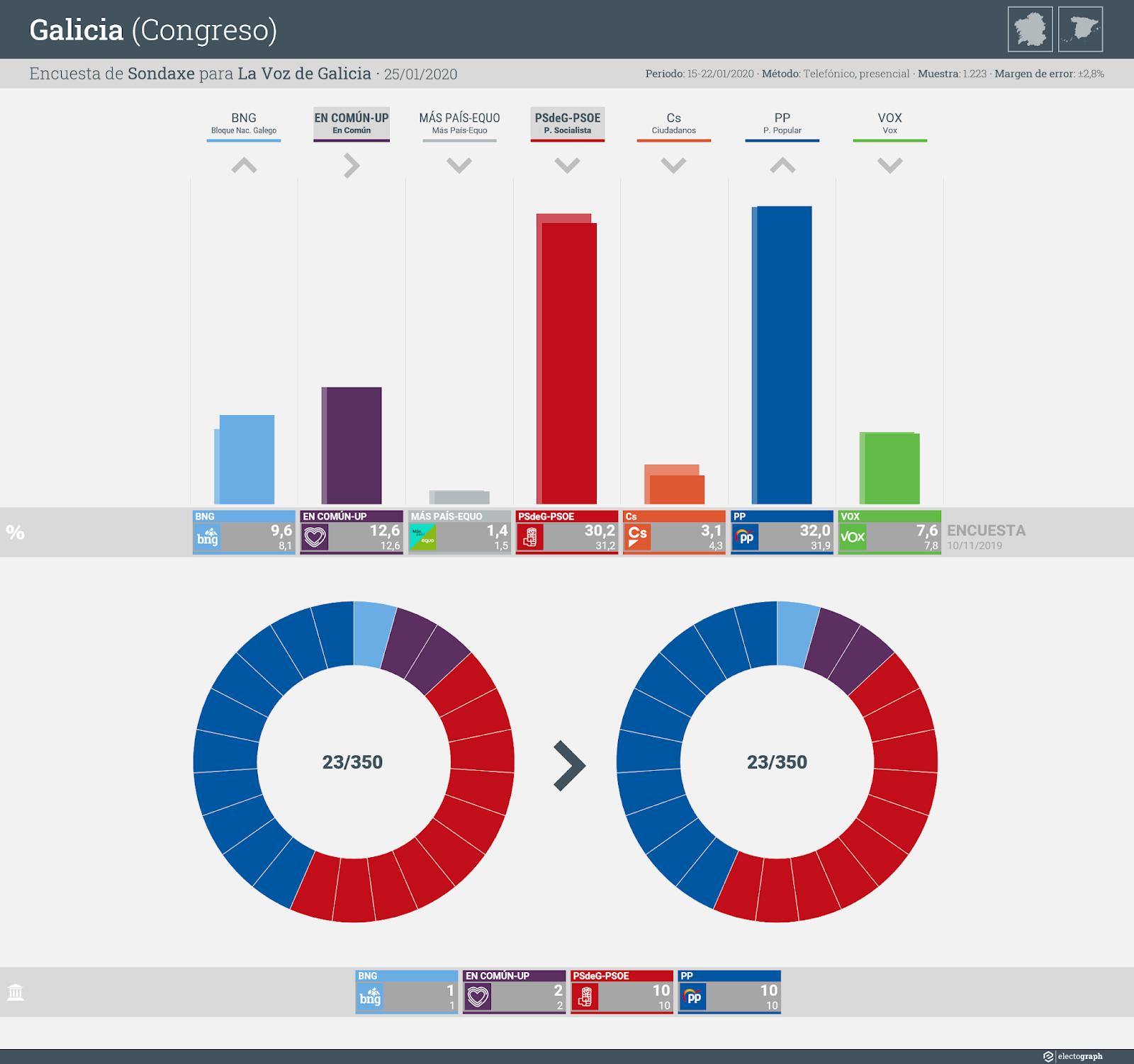Gráfico de la encuesta para elecciones generales en Galicia realizada por Sondaxe para La Voz de Galicia, 25 de enero de 2020