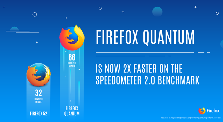 1- Mozilla Firefox Quantum