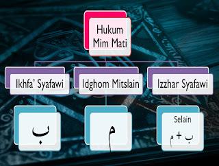 Contoh-Contoh-Hukum-Tajwid-Mim-Mati-Idzhar-Syafawi-Ikhfa-Syafawi-Idgham-Mimi