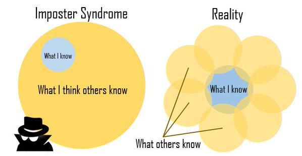 Impostor Sendromu - Sozde Yetkinlik (Kimlik Hirsizi - Sahtekar Sendromu - Aşil Sendromu) (Imposter Syndrome - Fraud Syndrome - Achilles' Syndrome)