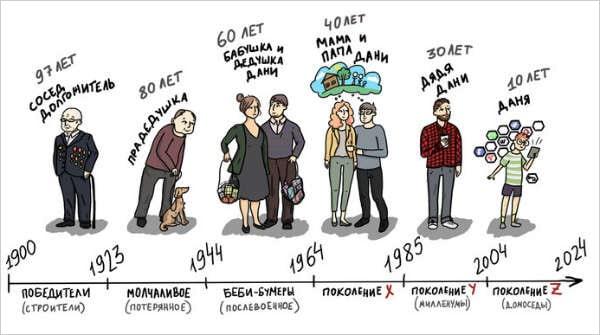 Поколения